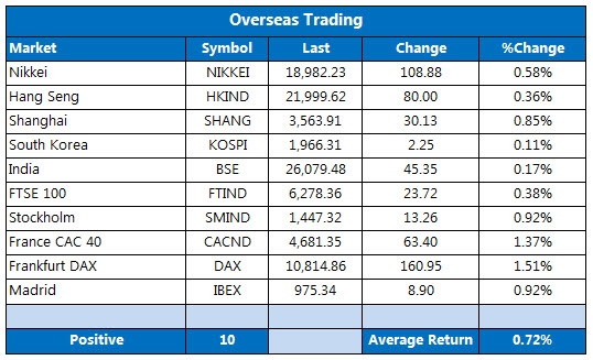 Overseas markets 1229