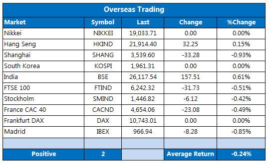 Overseas markets 1231-2