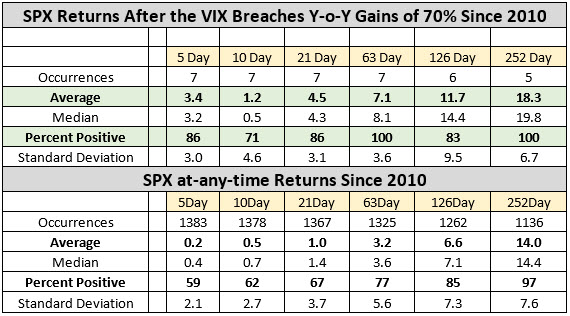 SPX with VIX 70