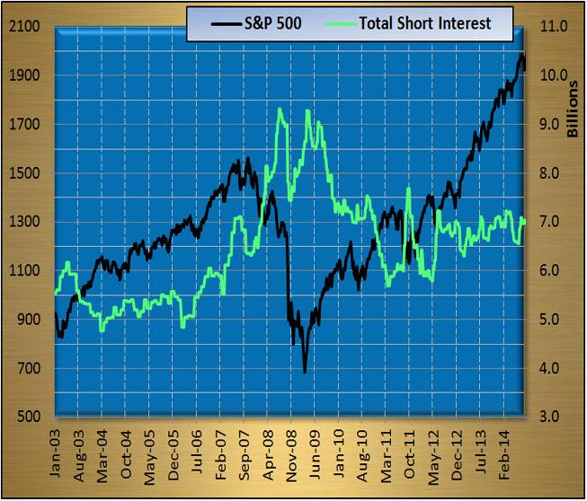 Total Short Interest SPX