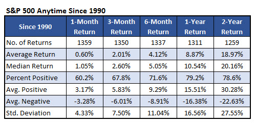 SPX anytime since 1990