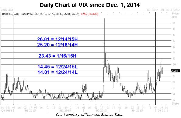OA VIX daily price