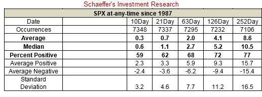 Schaeffer's weekly options trader