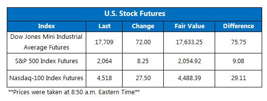Dow futures April 13