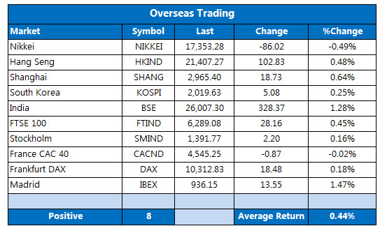 Overseas Stocks April 26