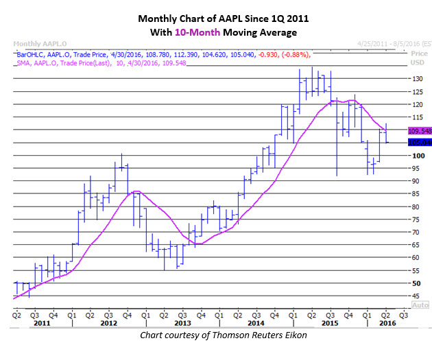 Monthly Chart of AAPL