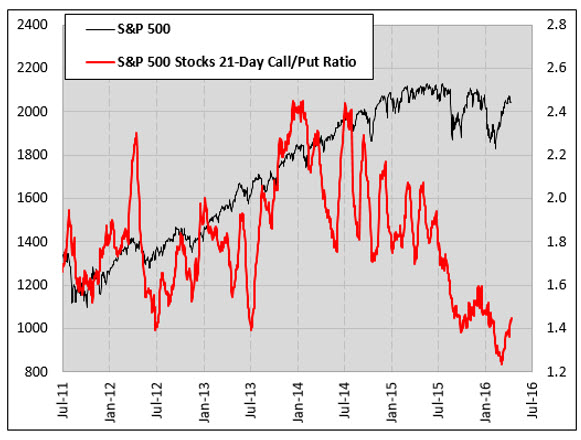 SPX 21-Day Call Put Ratio