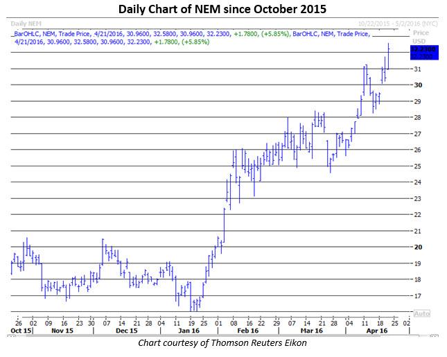 Daily Chart of NEM