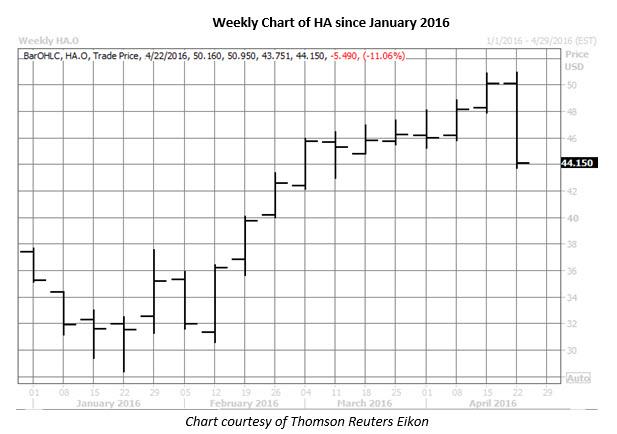 HA weekly chart April 22