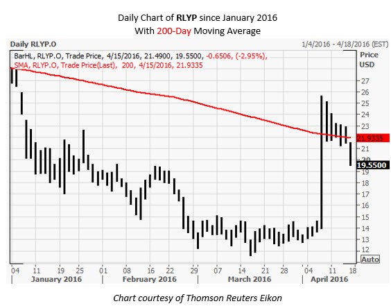 RLYP Daily Chart