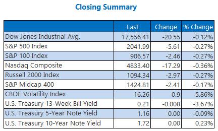 Indexes Closing Summary April 11