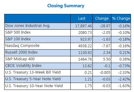 Indexes closing summary April 15