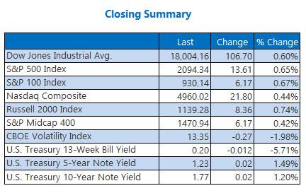 Indexes closing summary April 18
