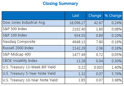 Indexes closing summary April 20