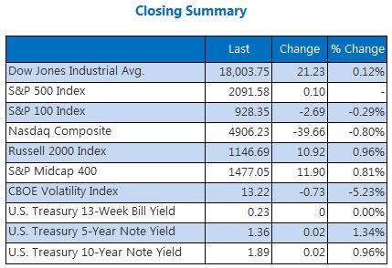 Indexes closing summary April 22 b