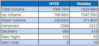 NYSE and Nasdaq Stats April 13