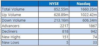 NYSE and NASDAQ stats April 18