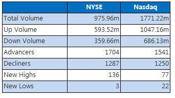 NYSE and NASDAQ stats April 20