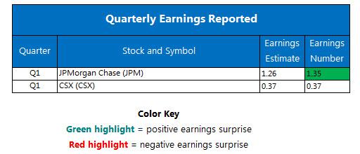 Quarterly Earnings April 13