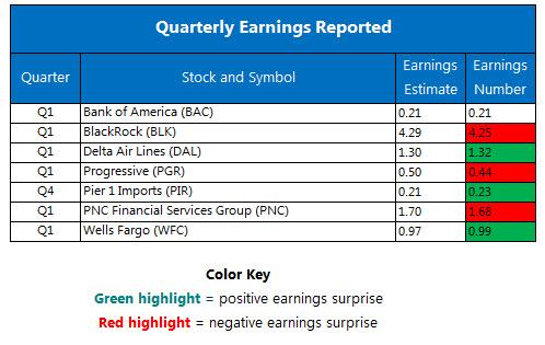 Quarterly Earnings April 14