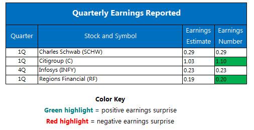 Quarterly Earnings April 15