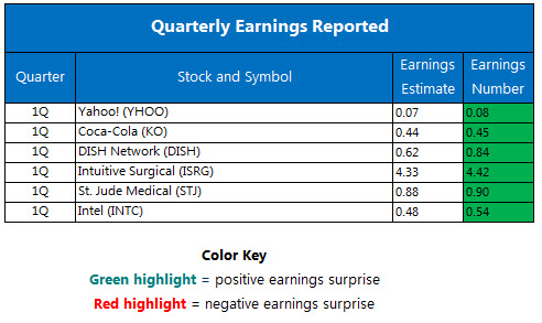 Quarterly Earnings April 20