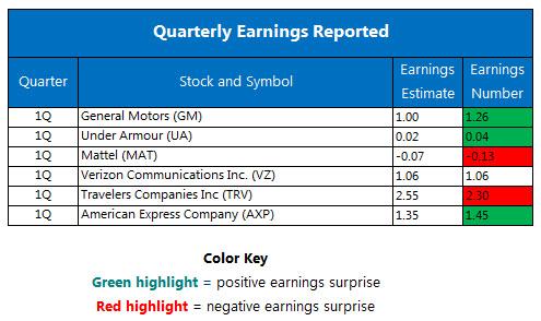 Quarterly Earnings April 21