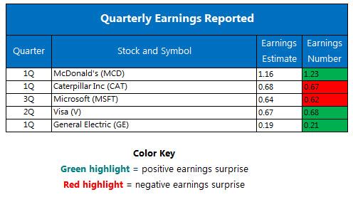Quarterly earnings April 22