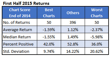 first half stock returns 2015