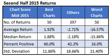 second half stock returns 2016