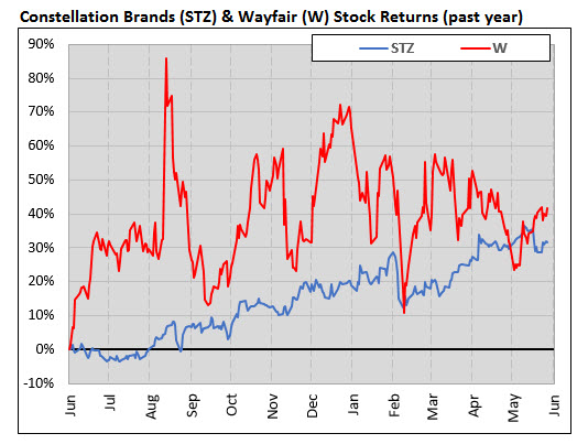 STZ and W stock returns
