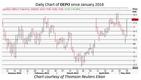 DEPO daily chart May 9