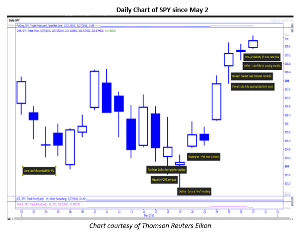 SPY daily chart small