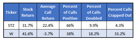 STZ and W hypothetical call returns