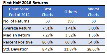 first half stock returns 2016