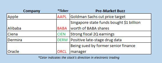 Buzz stocks June 2