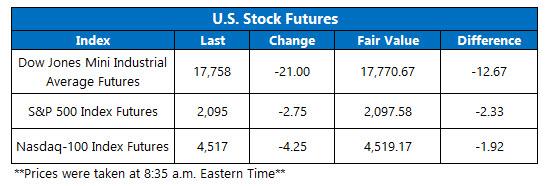 Dow Futures_June 2