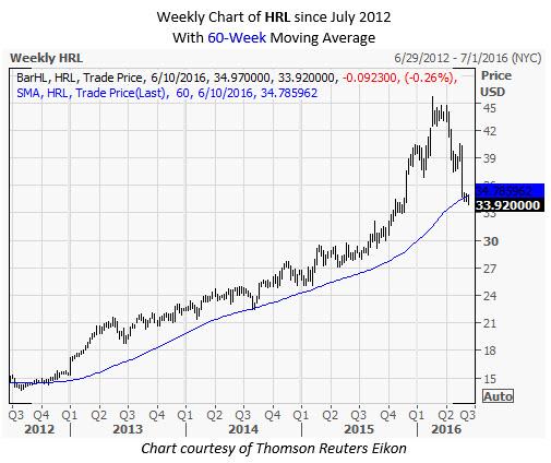 HRL Weekly Chart June 10