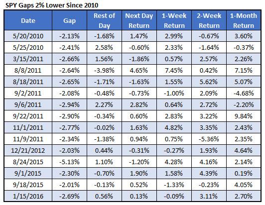 SPY_gaps since 2010