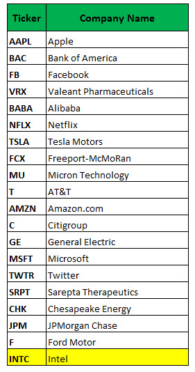 Most active options traded today