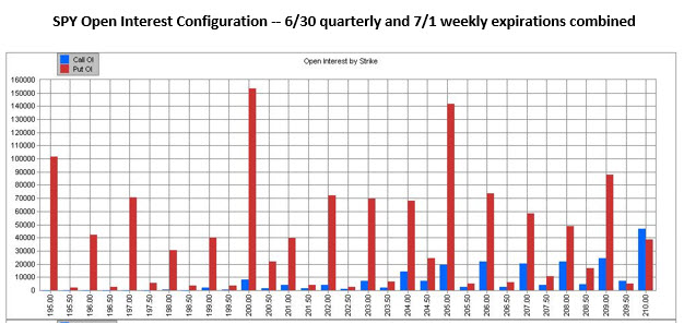 SPY June 30 quarterly and July 1 weekly expirations open interest configuration