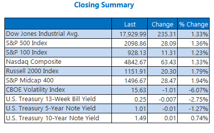 Indexes closing summary June 30