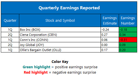 Quarterly Earnings June 2