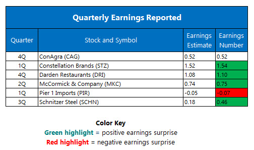Quarterly Earnings June 30