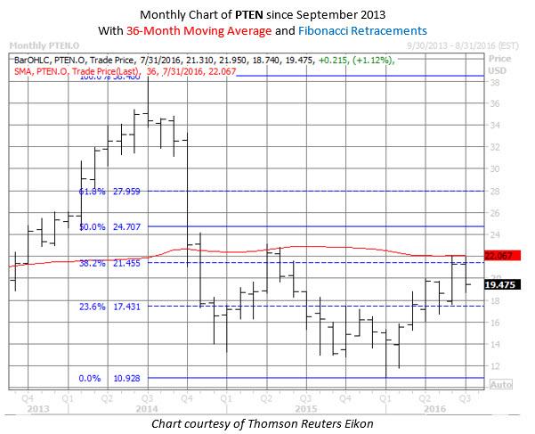 PTEN chart 2 July 29