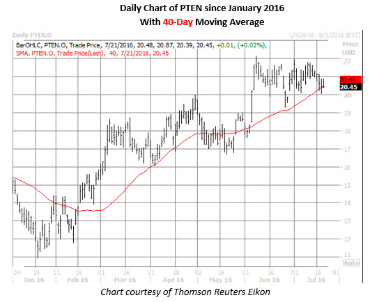 PTEN daily chart