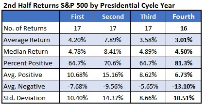 Chart 2 2 half returns by presidential cycle year