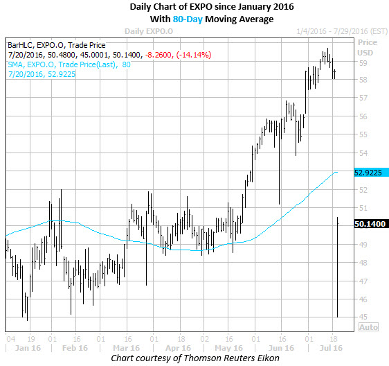 EXPO 80 day moving avg 072016