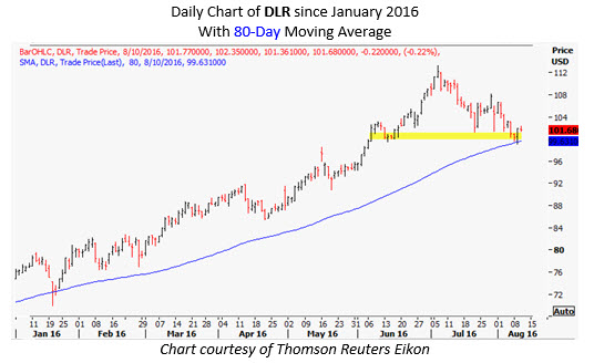 dlr daily august 10