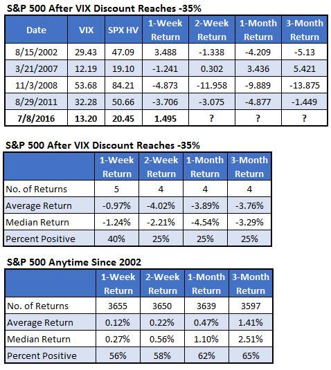 VIX discount SPX returns